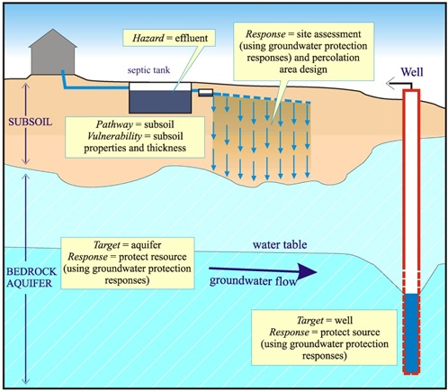 Schematic diagram showing how the elements of risk are applied to groundwater protection