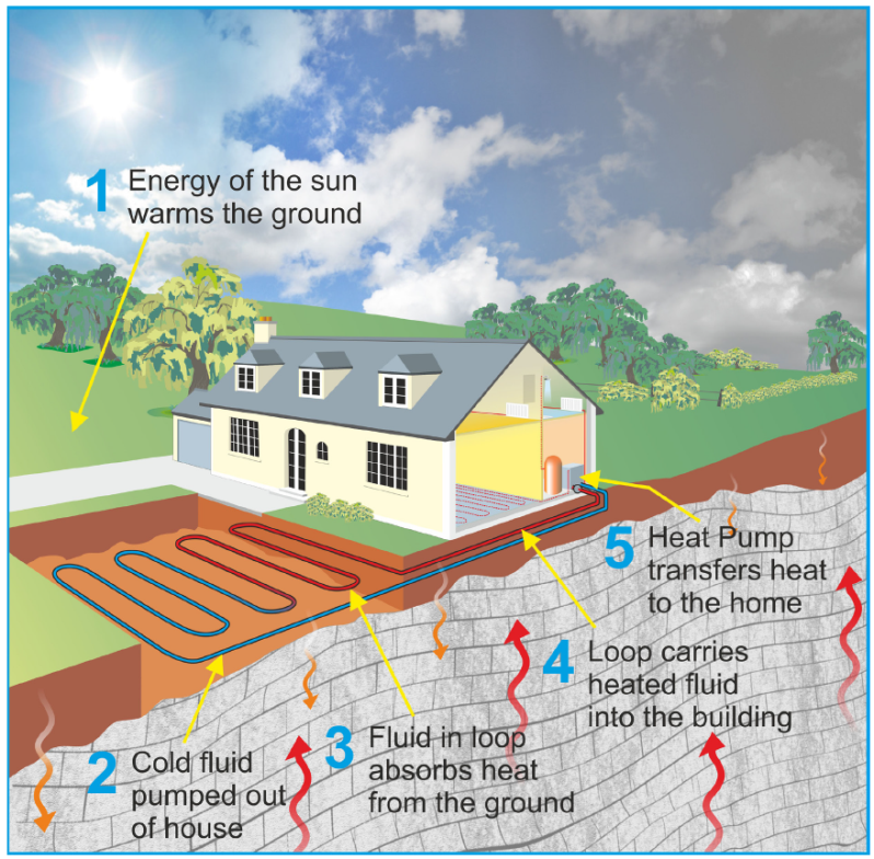The Rise of Geothermal HVAC Technology and Advantages It
