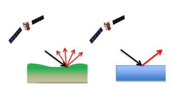 Illustration of SAR backscatter characteristics for land (left) and flat surfaces (right)
