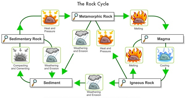 The rock cycle diagram